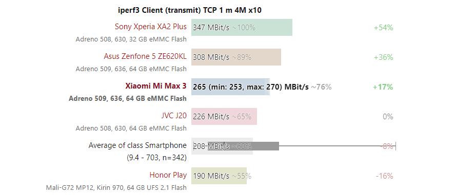 tốc độ truyền wifi xiaomi mi max 3